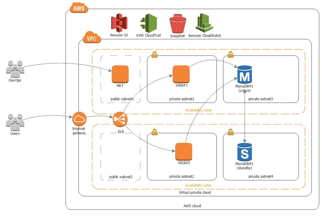 초보자를 위한 AWS웹 구축] 4  네트워크 구성하기(VPC, Subnet